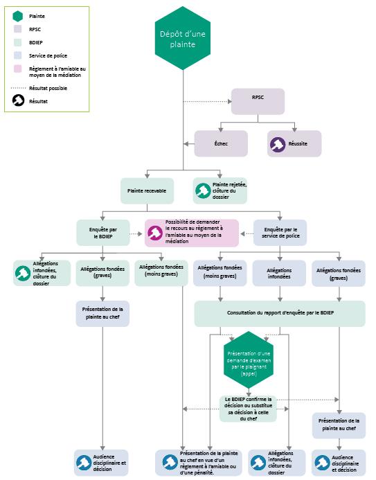 Processus de règlement des plaintes